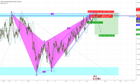 GBPNZD: GBPNZD SHORT term major Resistance rejection & harmonic pattern