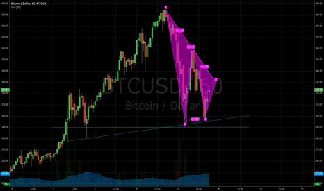 BTCUSD: Up to 330$ before going down again?