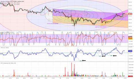 BTCUSD: End of a rally as price sentiment wanes?