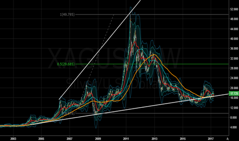 XAGUSD: Silver about to rally