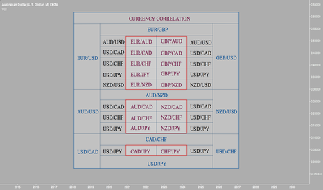 AUDUSD: CURRENCY CORRELATION