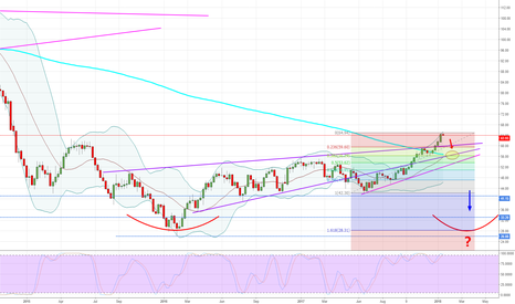 USOIL: WTI - Weekly - Down, before Up, if you know what I mean.