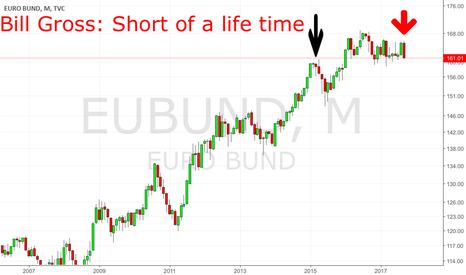 """EUBUND: Remind Bill Gross Prediction: """"Short of a lifetime"""""""