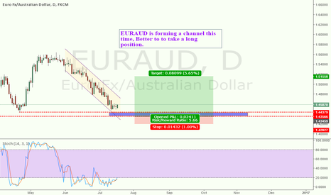EURAUD: EURAUD is forming a channel , go long this time.