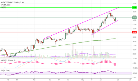 MUTHOOTFIN: Bounce from trend line support