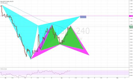 EURUSD: EUR/USD Gartley setup + some more
