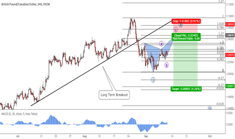 GBPCAD: GBPCAD: Potential Bearish Butterfly Pattern