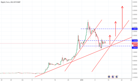 XRPEUR: When to the moon?