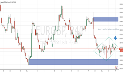 EURGBP: looking to go long on the eurgbp