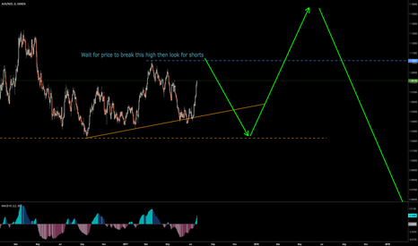 AUDNZD: AUDNZD Wait for current corrective wave to complete.