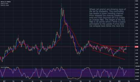 WHEATUSD: Wheat: $ Weakness Is Hlping Here