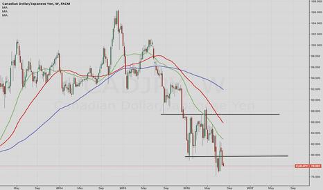 CADJPY: CADJPY Range break with a trend