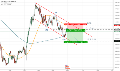 USDJPY: USD/JPY Daily Overview .