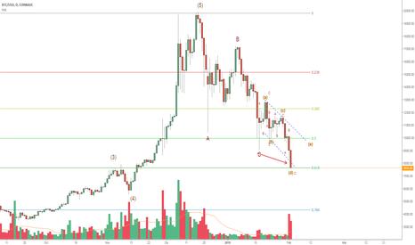 BTCUSD: Bitcoin en 8.000$