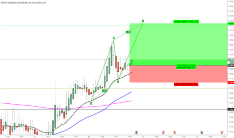 GBPNZD: go for 127.20% extension