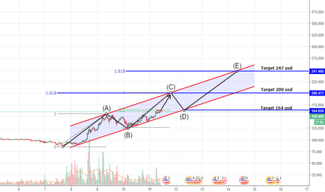 LTCUSD: Litecoin longtrade target 200 usd and 250 usd.