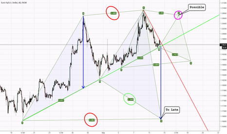EURUSD: Too Soon or Too Late