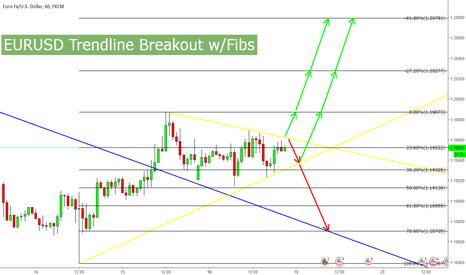 EURUSD: EURUSD 1H Trendline Breakout w/Fibs
