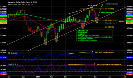 CADCHF: CAD/CHF Long end of day trade set up