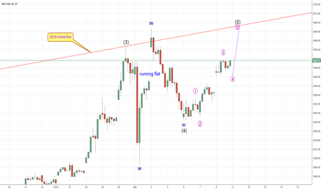 SPX: SPX - Not quite finished yet?