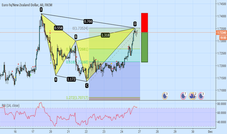 EURNZD: EURNZD 1H Butterfly