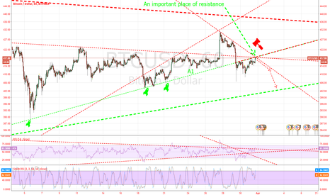 BTCUSD: Short the next two days.