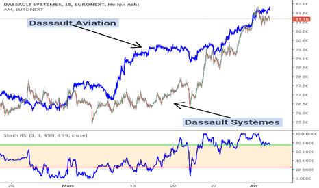 DSY: Dassault Systèmes (marché référence)