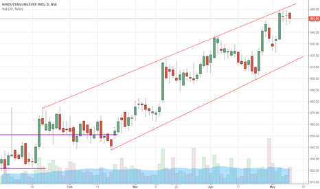 HINDUNILVR: HINDUNILVR - Resistance on rising channel.
