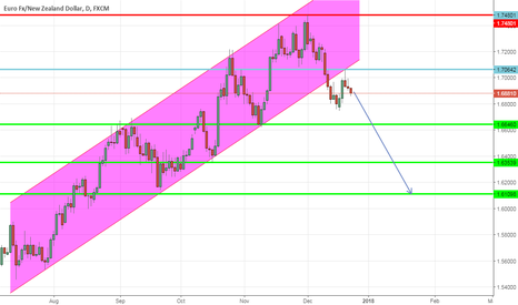 EURNZD: EURNZD Sell @ CMP1.6890 ( Uptrend Channel Breakout) -