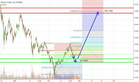BTCUSD: BTC Update: Waves 2 and 3 fib level predictions