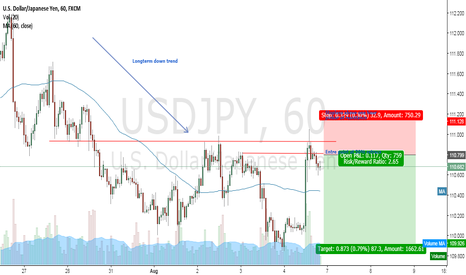 USDJPY: Resume of down trend USD/JPY