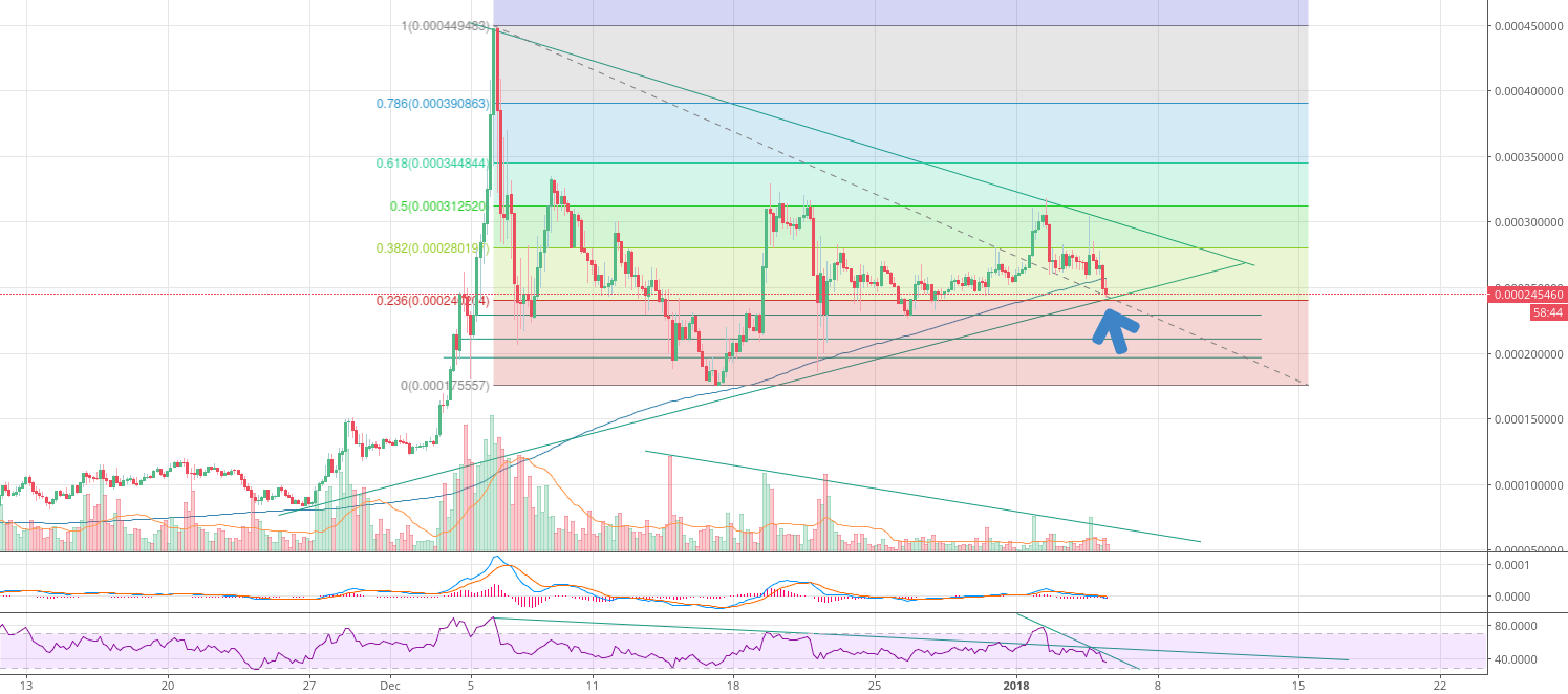 IOT/BTC nearing end of triangle while BTC/USD looses steam