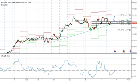 AUDNZD: AUDNZD fake breakdown candle made Clear BUY Signal