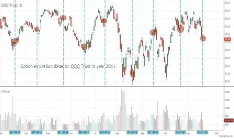 QQQ: QQQ Options expiration date