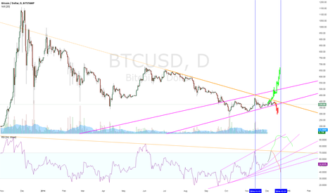 BTCUSD: Nice and Tidy Long-Term Graph