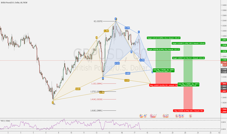 GBPUSD: GBPUSD - On my radar 2