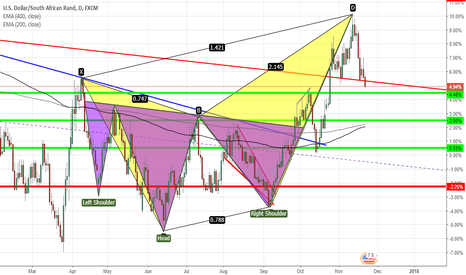 USDZAR: USDZAR- INVERSE HEAD & SHOULDER +BUTTERFLY