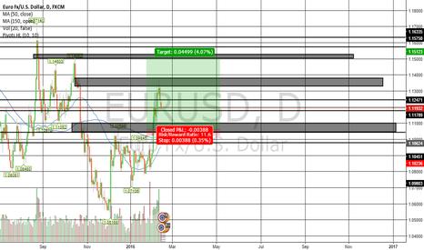 EURUSD: EUR/USD Long Setup