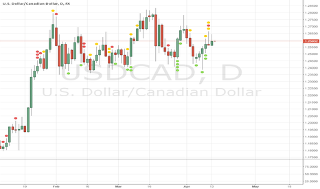 USDCAD: Solid R:R on Short position for USDCAD