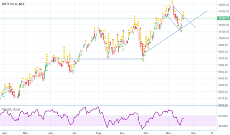 NIFTY: nifty in noway zone