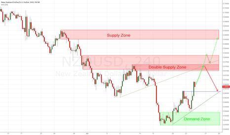 NZDUSD: NZD/USD - possible short