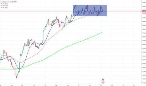 EURJPY: EURJPY in Consolidation for last 3 weeks
