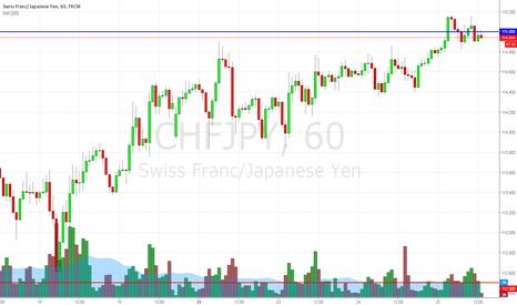 CHFJPY: sell chfjpy stop 25 pips