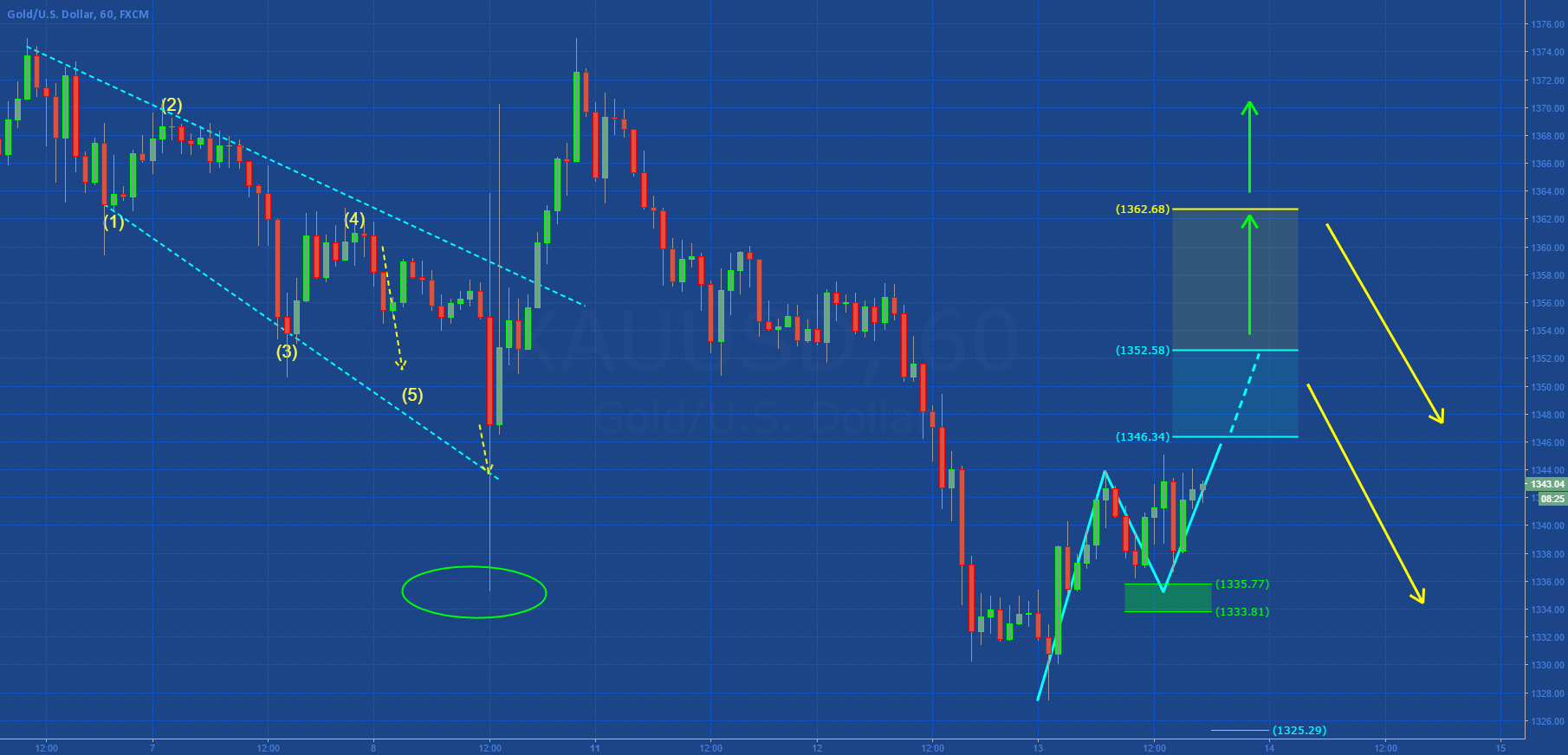 GOLD: MONITOR INTRADAY