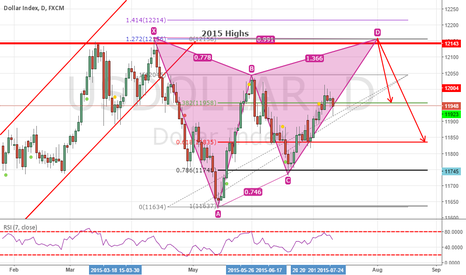 USDOLLAR: Bear Gartley Pattern on USDollar Index Daily Chart