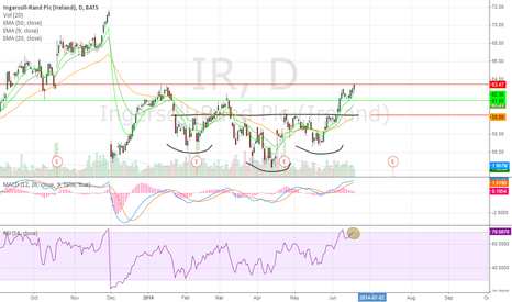 IR: Overbought and at resistance