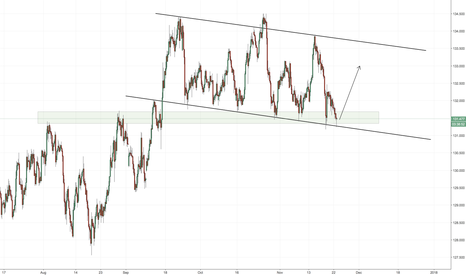 EURJPY: EURJPY potential demand zone.
