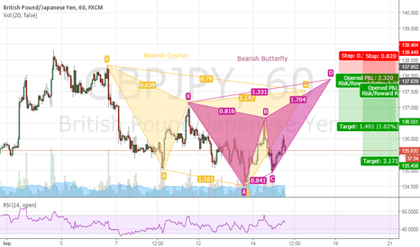 GBPJPY: GBPJPY Confluence of both Bearish Cypher and Butterfly Pattern