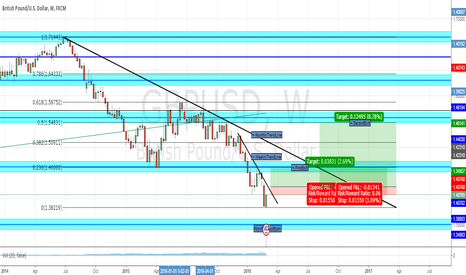 GBPUSD: GBP/USD MONTHLY/WEEKLY ANALYSIS. LONG