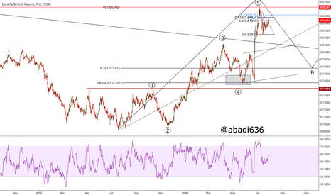 EURGBP: sell the stop is the top
